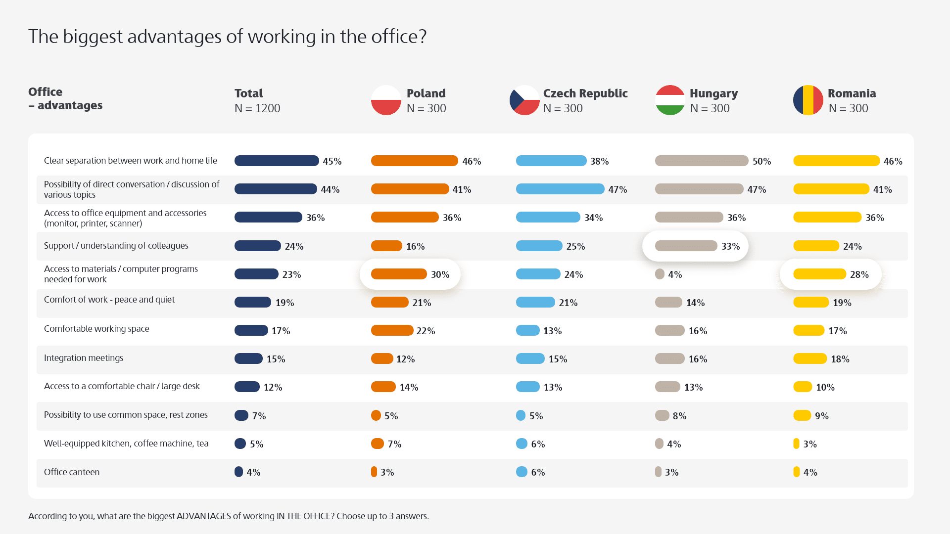 The biggest advantages of working in the office