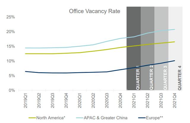 Wskaźniki niewynajętej powierzchni biurowej na świecie