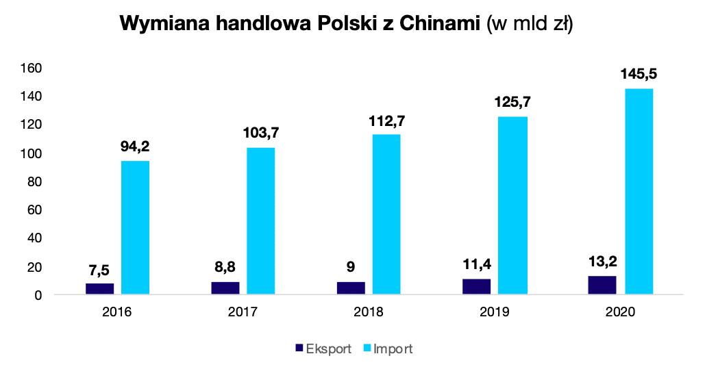 Wymiana handlowa Polski z Chinami