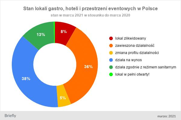 gastro i hotele pandemia