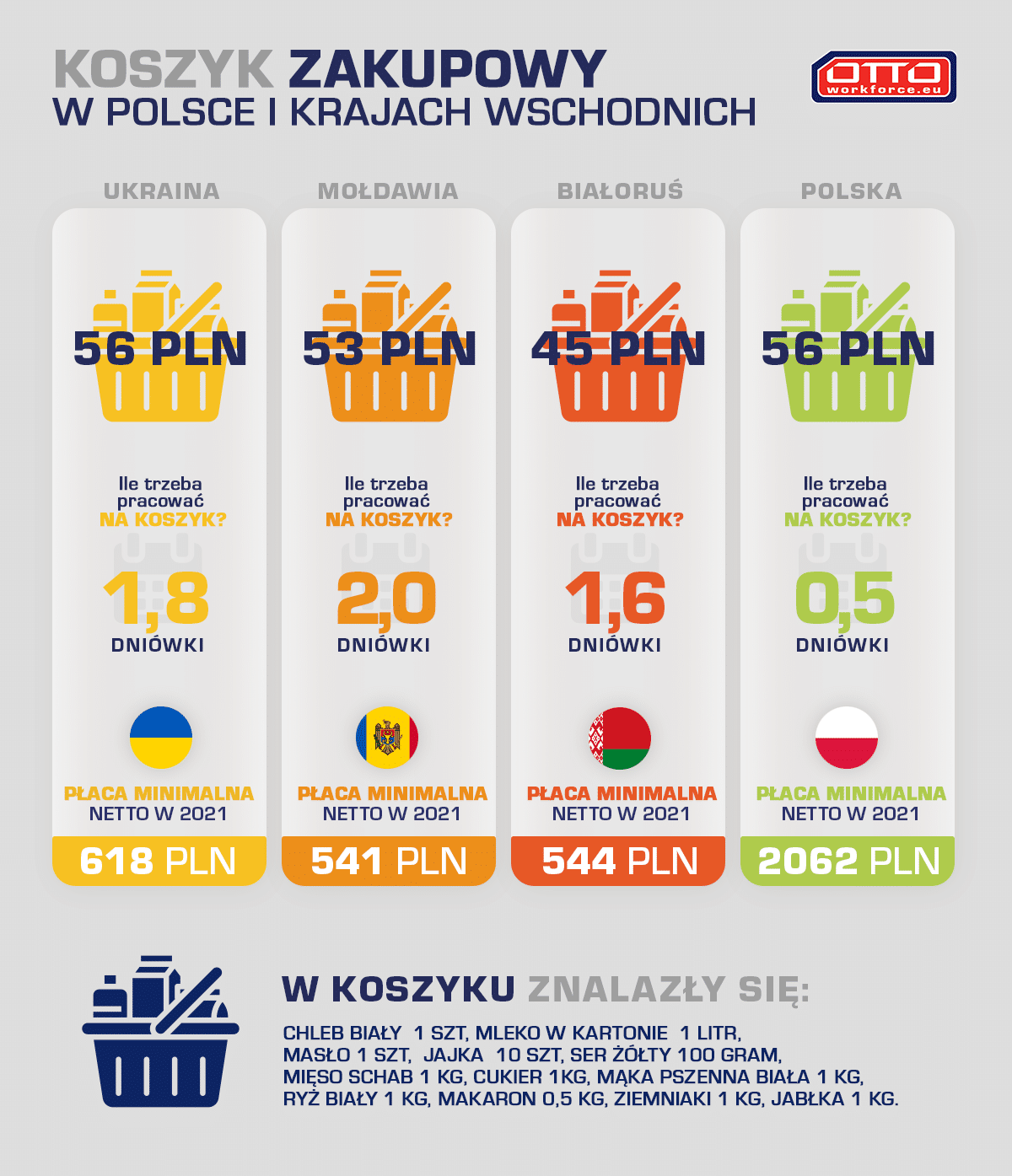 koszyk zakupowy – opracowanie OTTO Work Force Central Europe