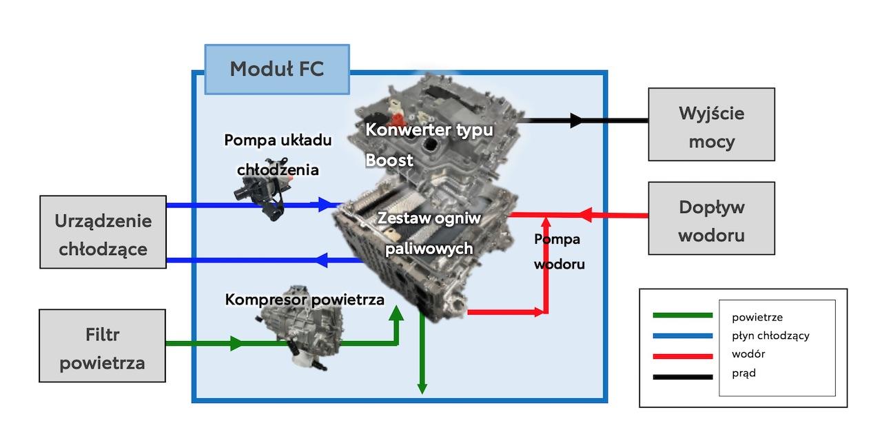 moduł ogniw paliwowych dla producentów pojazdów na wodór (2)