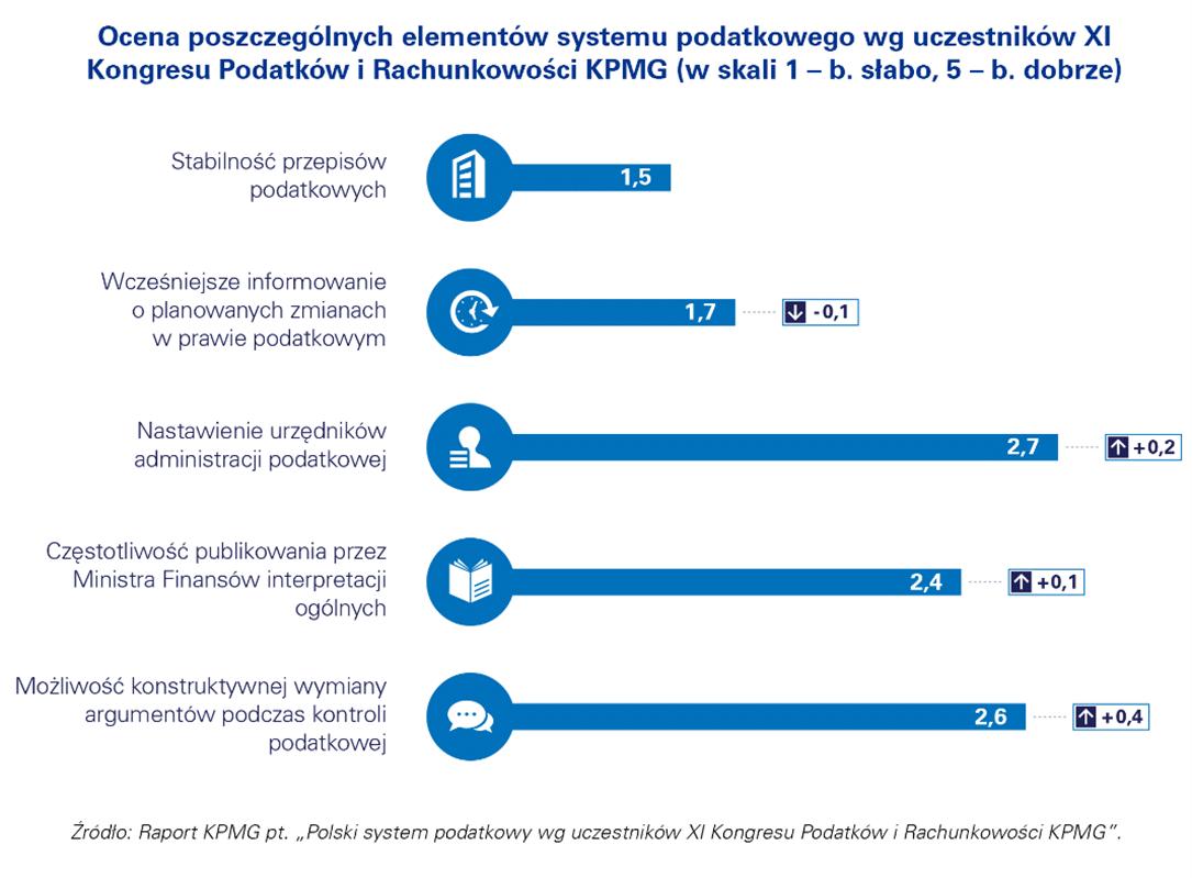 ocena polskiego systemu podatkowego