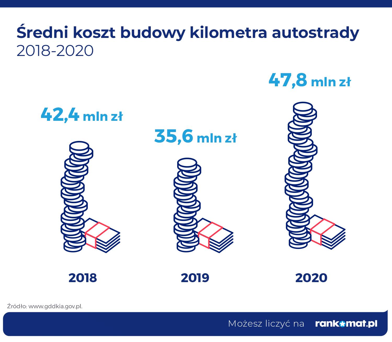sredni-koszt-budowy-kilometra-autostrady
