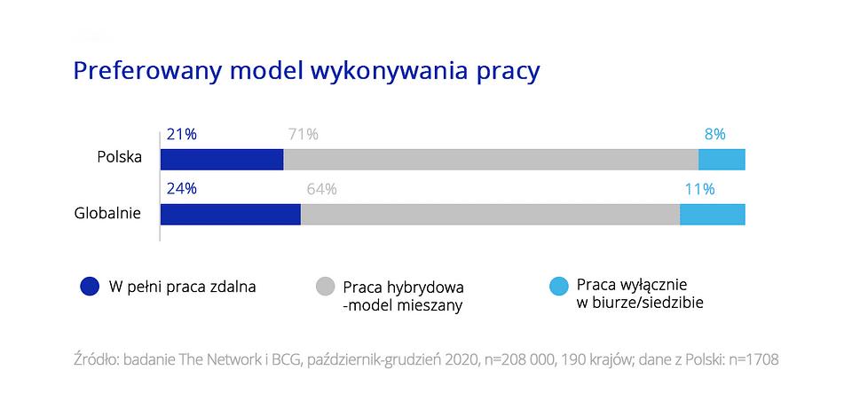 Badanie Polacy na tle świata Zdalni i elastyczni w pracy 2
