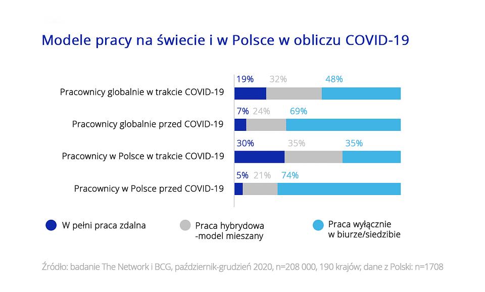 Badanie Polacy na tle świata Zdalni i elastyczni w pracy