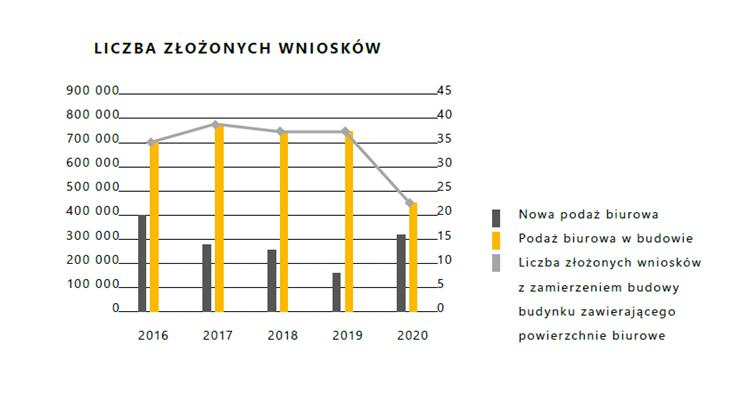Będą nowe biurowce w Warszawie