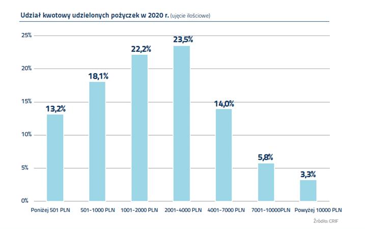 Branża pożyczkowa zamknęła 2020 rok na dużym minusie 2