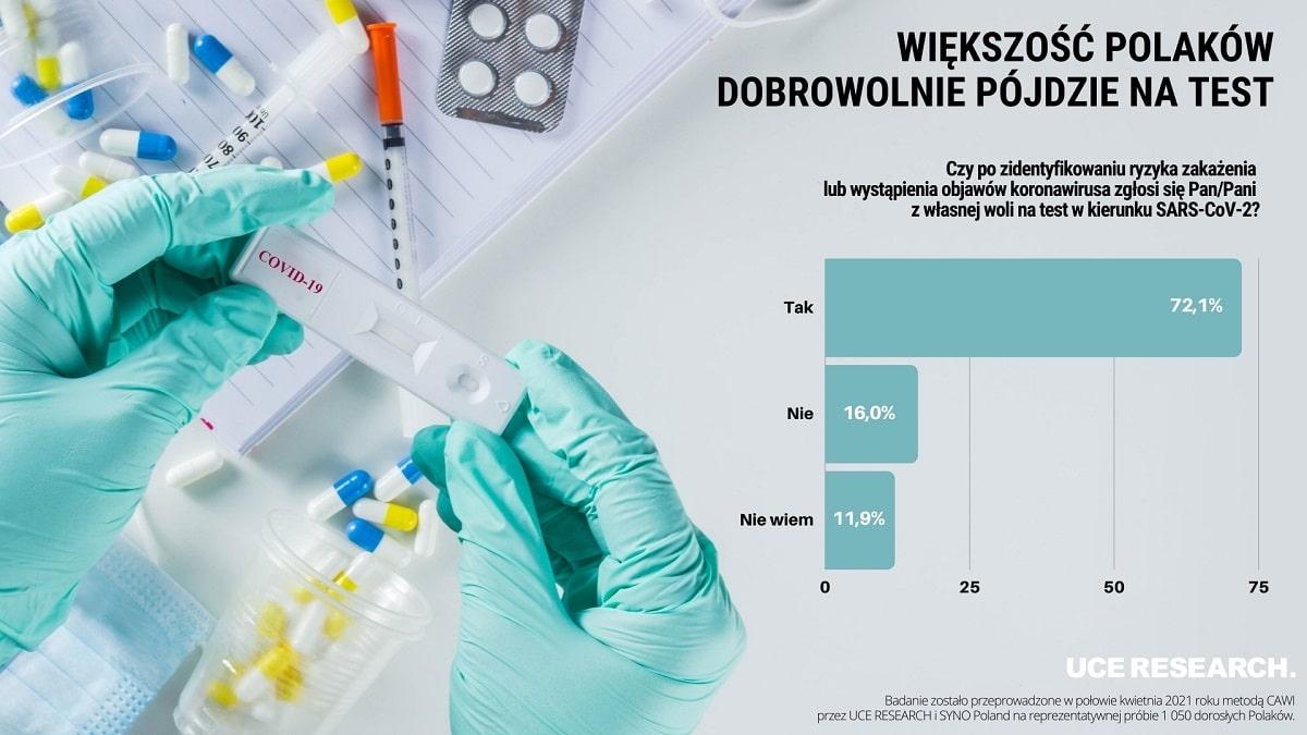 Obawa przed kwarantanną najbardziej zniechęca Polaków do testów na koronawirusa – INFOGRAFIKA