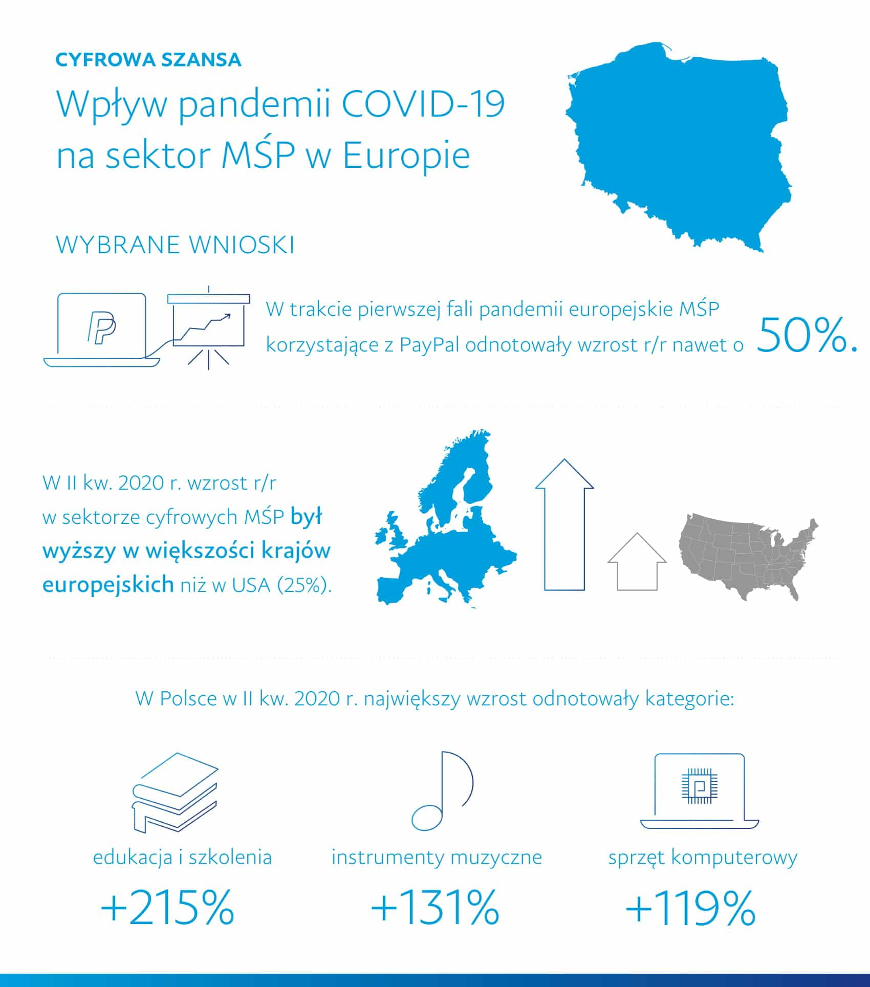 PL_Covid19-Impact-Euro-SMEs-Infographic