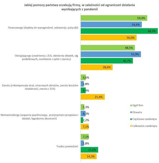 Połowa MŚP chciałaby państwowej pomocy 2