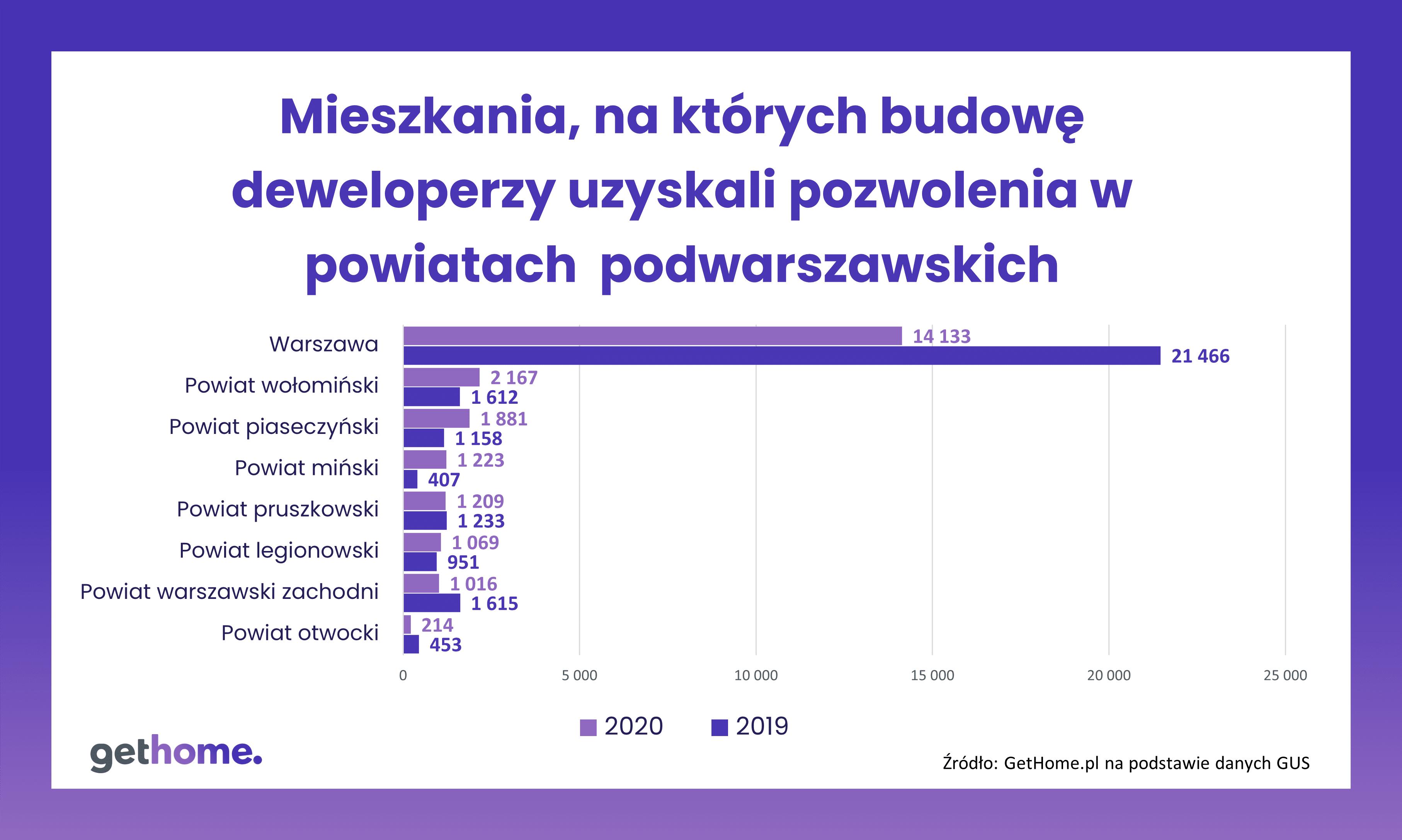 Pozwolenia-deweloperzy-powiaty