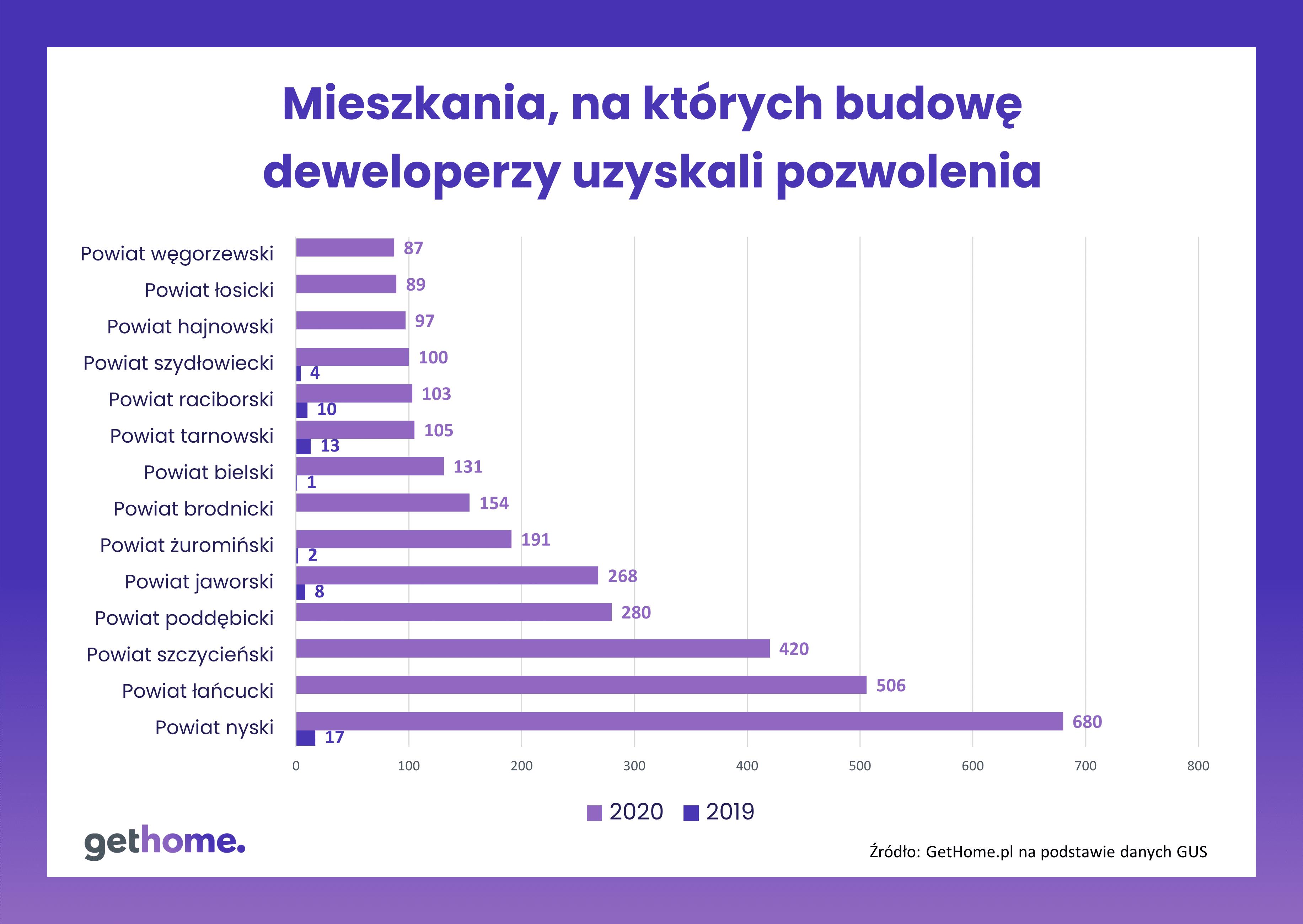 Pozwolenia-deweloperzy-powiaty1