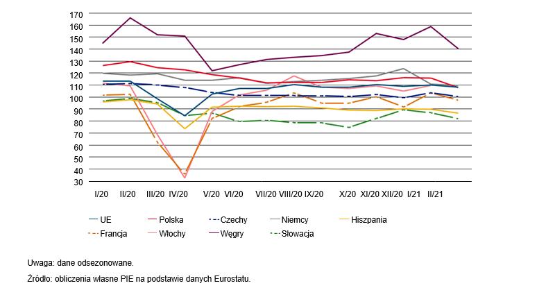 Produkcja budowlana w wybranych krajach UE w okresie pandemii