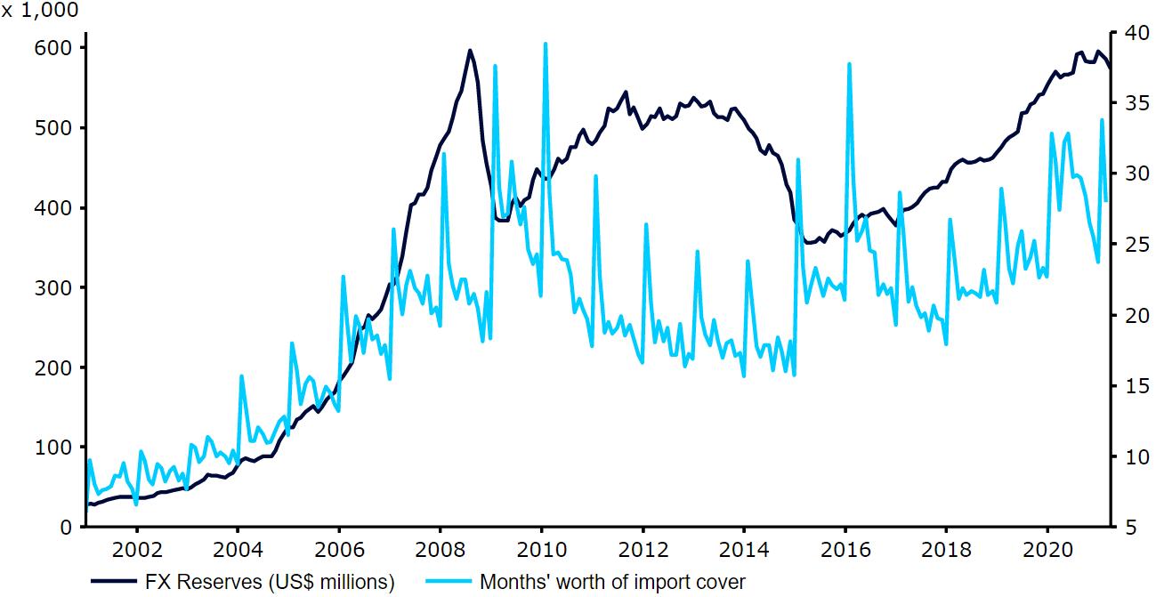Rezerwy walutowe Rosji