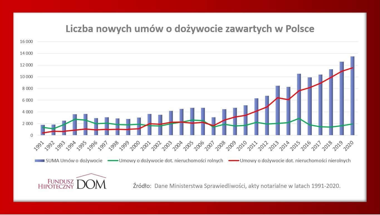 Wykres_Liczba nowych umów o dożywocie zawartych w PL od 1991 r.