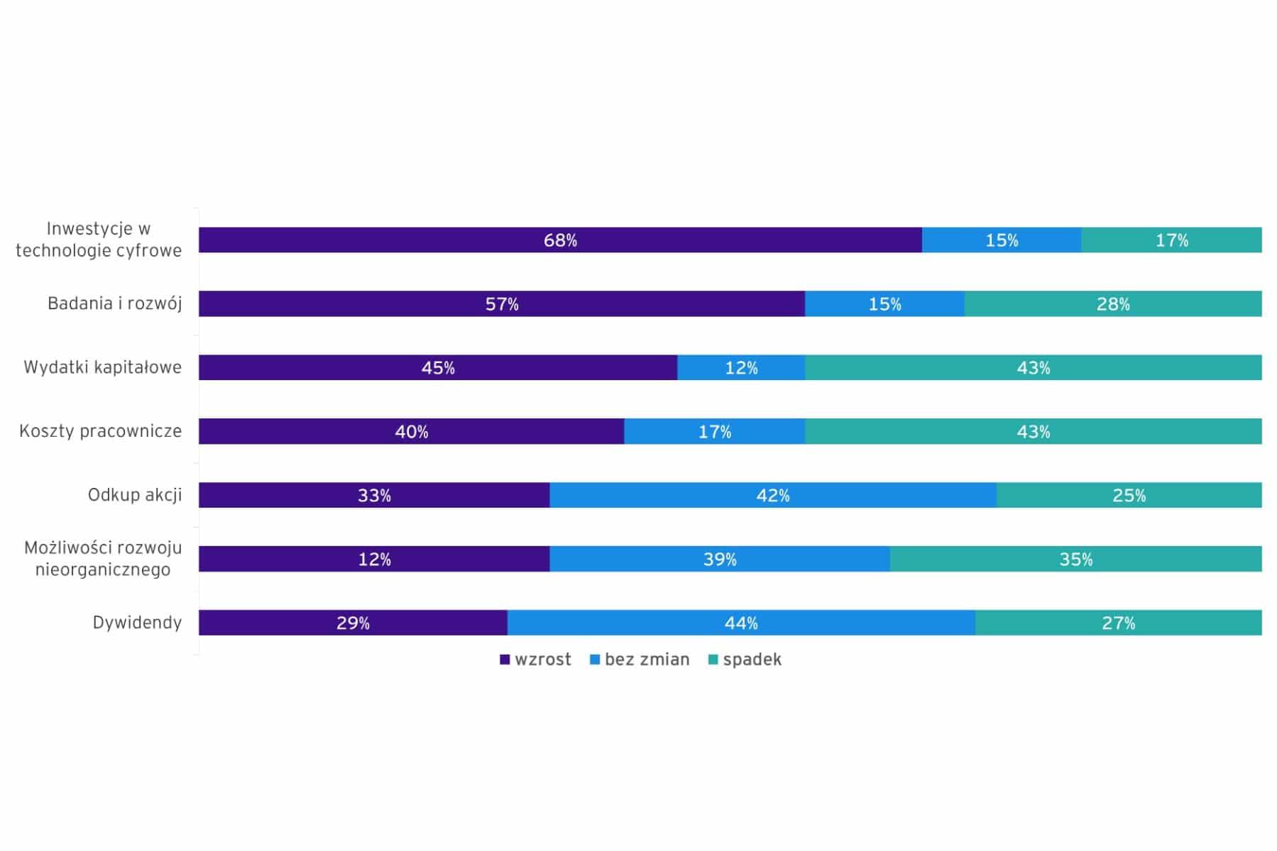 Zmiany alokacji kapitału w 2020 roku w porównaniu do 2019 w poszczególnych obszarach