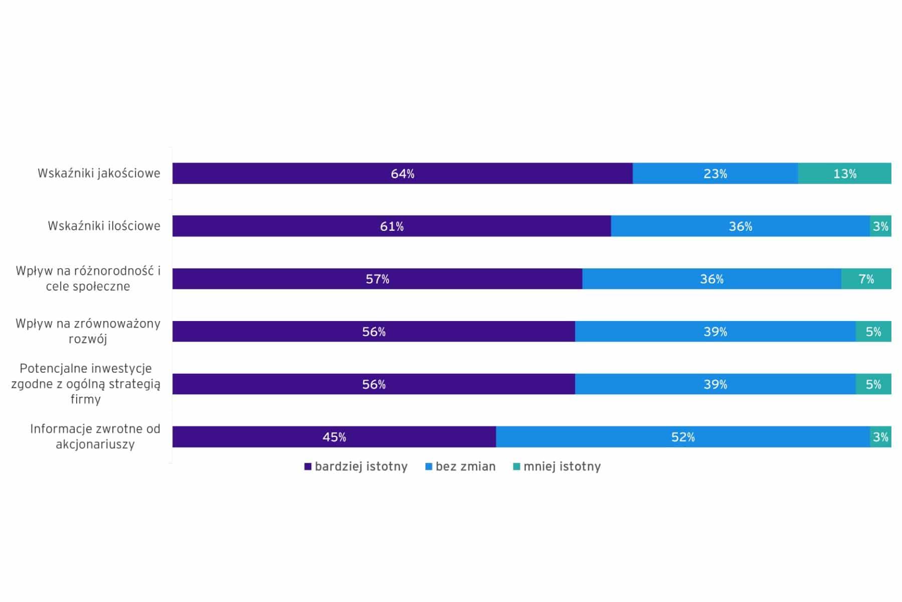 Zmiany czynników wpływających na alokację kapitału w ostatnim roku