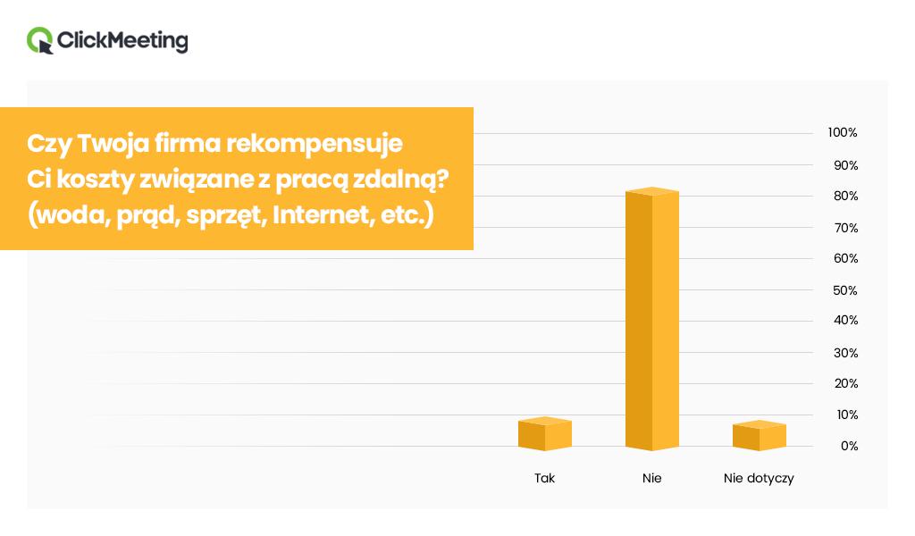 click_meeting_praca_zdalna_raport_rekompensata_kosztow