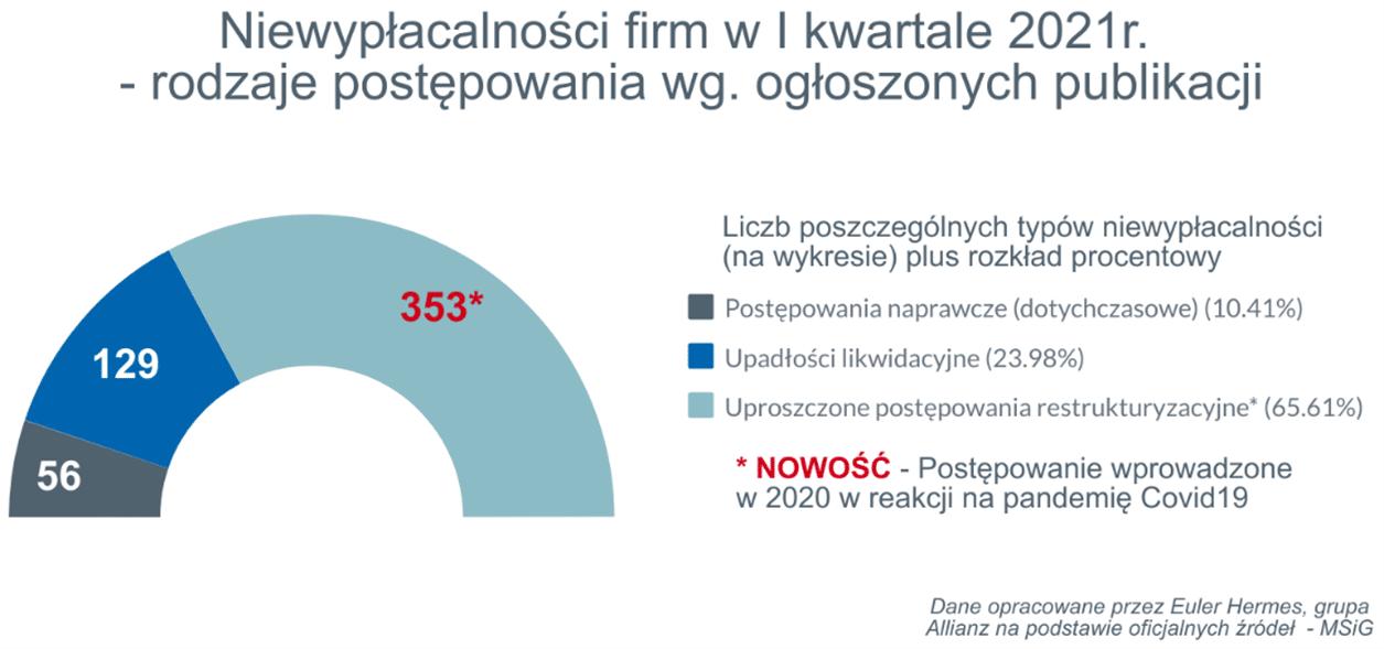 niewypłacalności firm I kw 2021 3