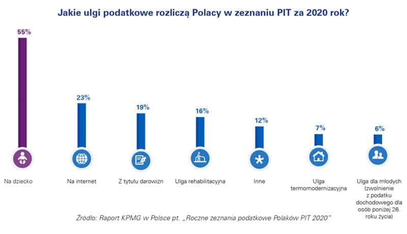 ponad 80% Polaków rozliczy swój PIT przez Internet (1)