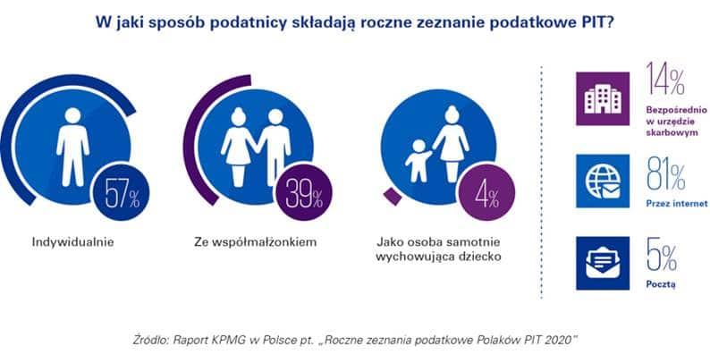 ponad 80% Polaków rozliczy swój PIT przez Internet (4)