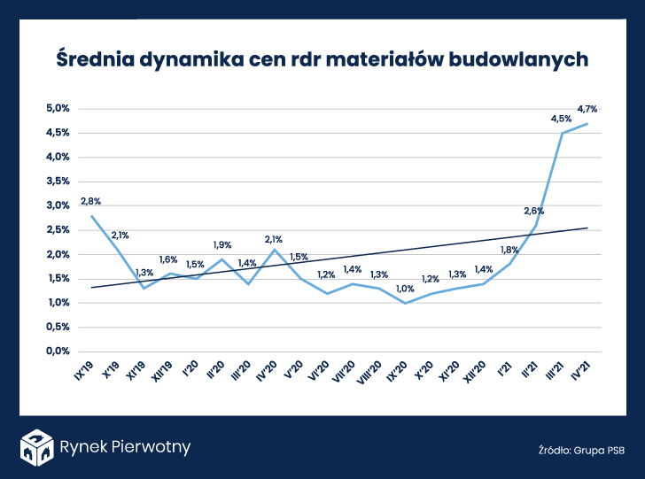 17.05 – Wykres – Dynamika cen materiałów budowlanych
