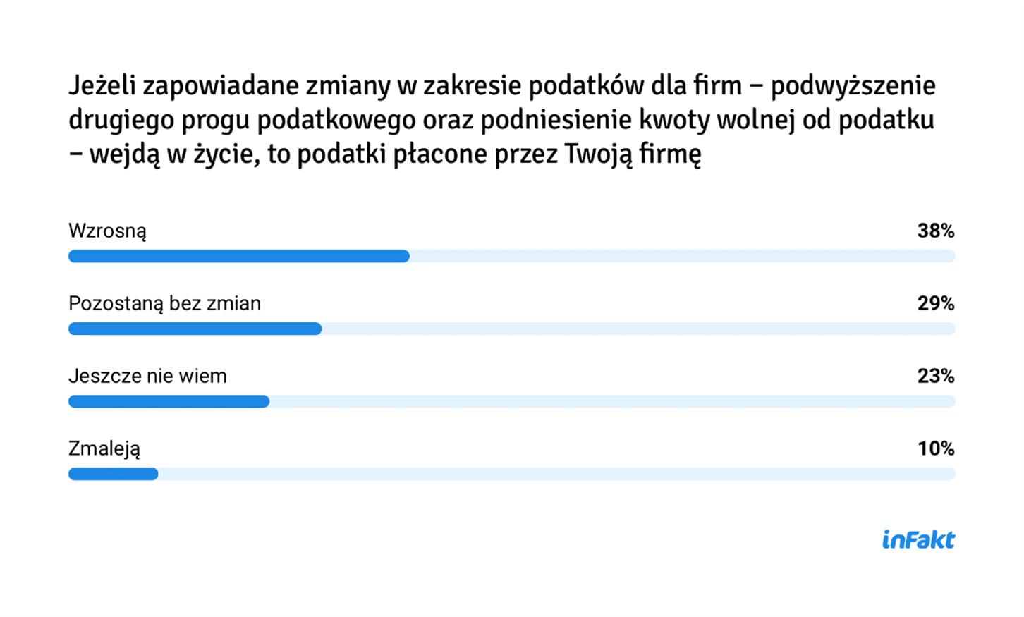 9 na 10 przedsiębiorców spodziewa się strat w wyniku Polskiego Ładu 2