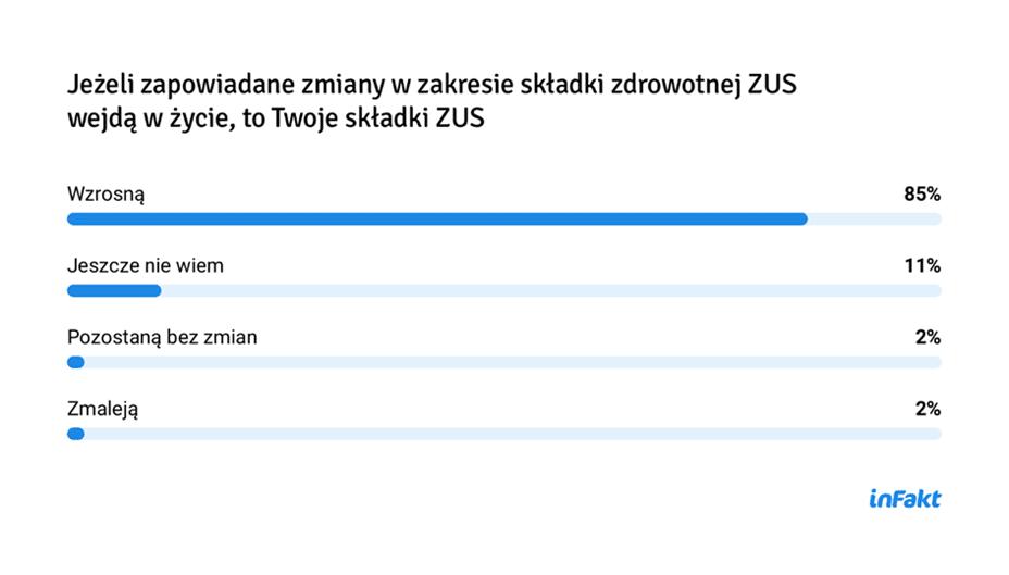 9 na 10 przedsiębiorców spodziewa się strat w wyniku Polskiego Ładu