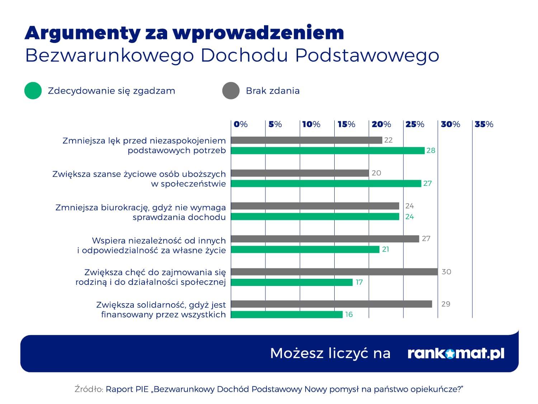 Argumenty za BDP