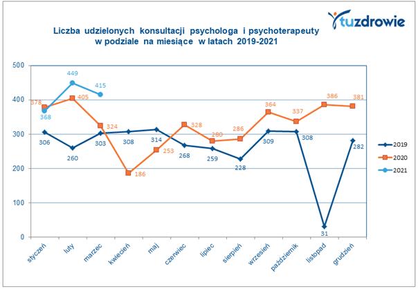COVID-19 a zainteresowanie poradami psychologicznymi i psychiatrycznymi