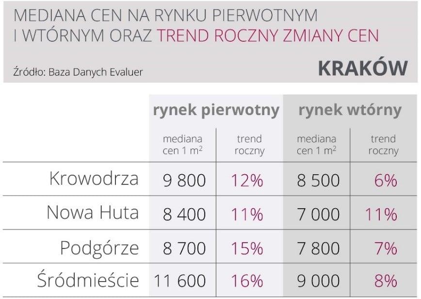 Duże podwyżki cen nowych mieszkań w Krakowie