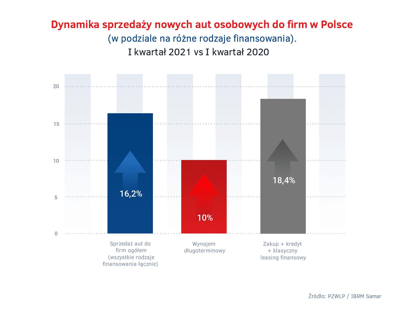 Dynamika sprzedazy nowych aut do firm w I kw. 2021