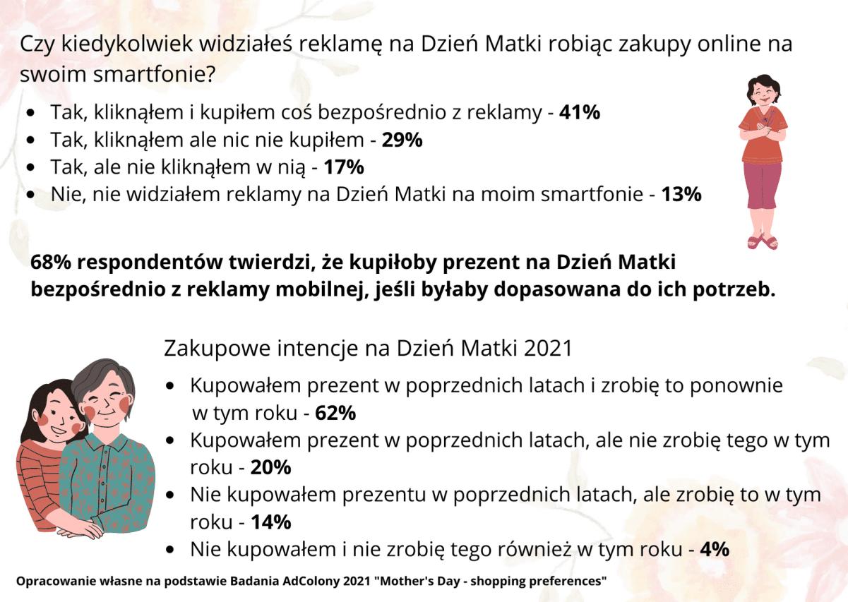 Dzień Mamy 2021 – Polacy na zakupach mobilnych 2