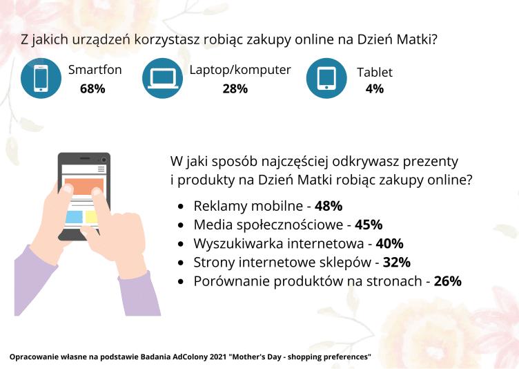 Dzień Mamy 2021 – Polacy na zakupach mobilnych