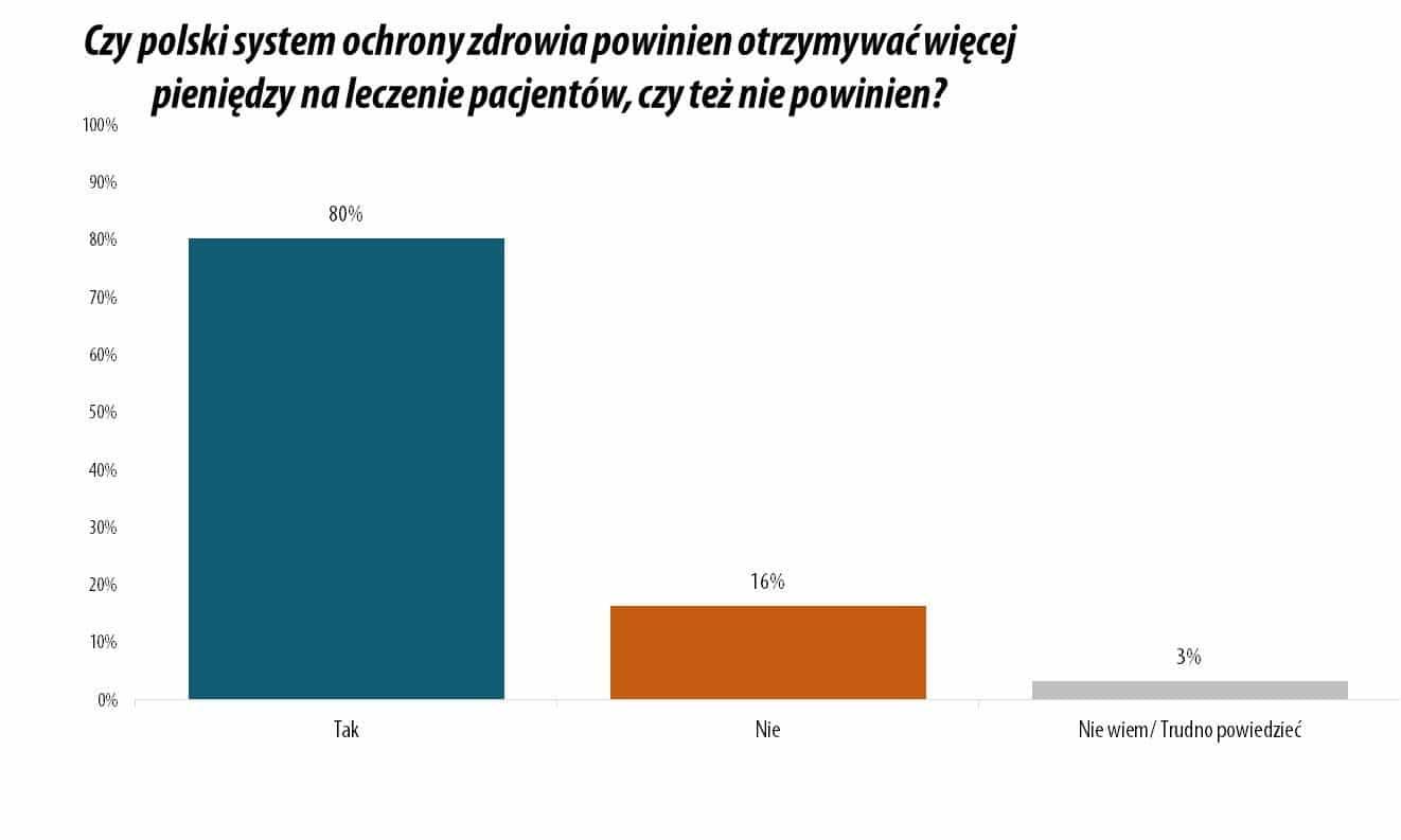 IBRiS 80% Polaków oczekuje większych nakładów na leczenie pacjentów