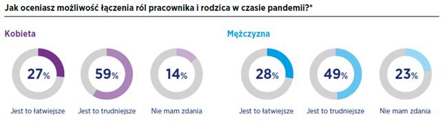 Kobiety na rynku pracy 2021 2