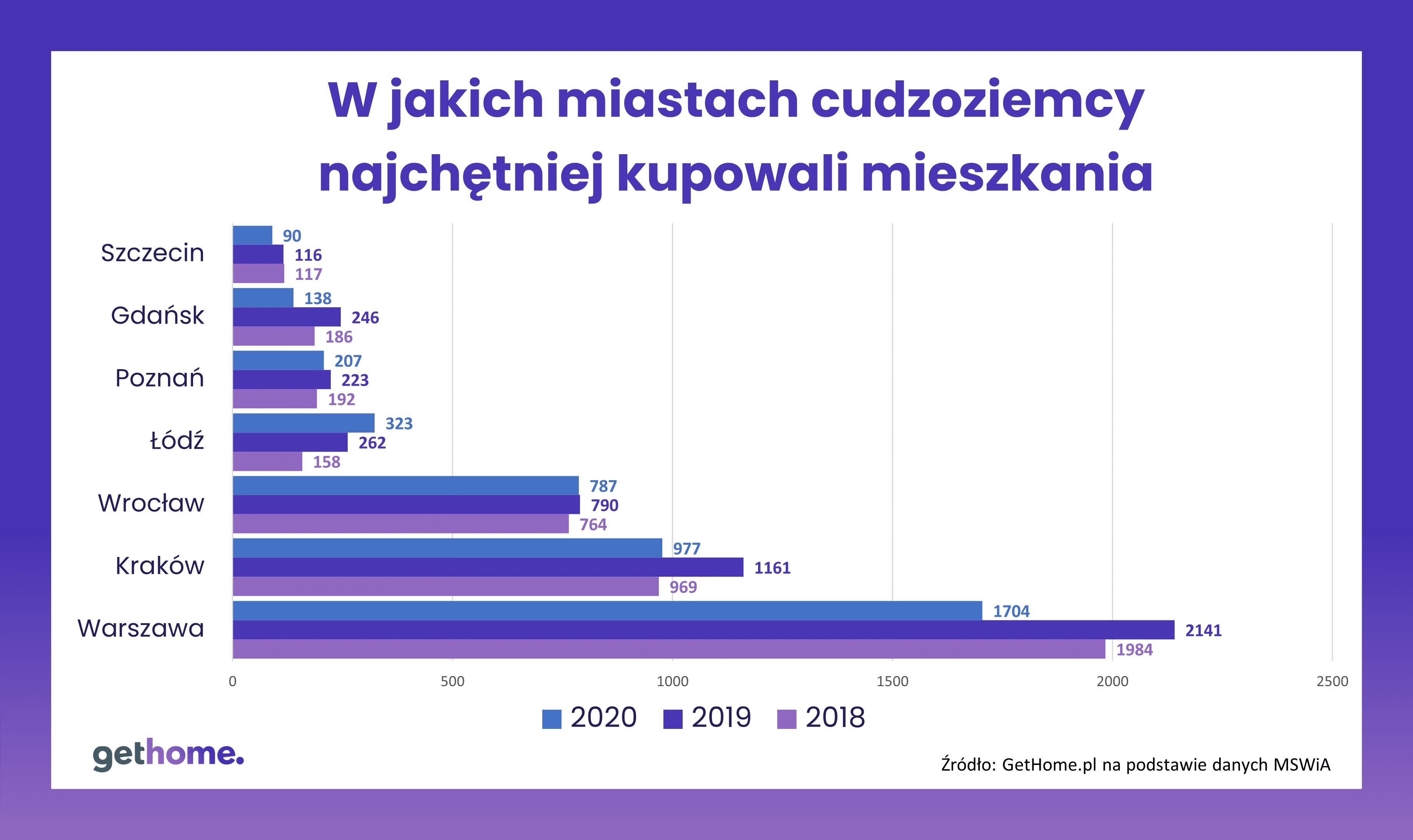 MSWiA-cudzoziemcy-nieruchomości-2020-2