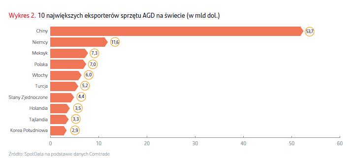 Polska jednym z liderów światowego rynku produkcji urządzeń AGD