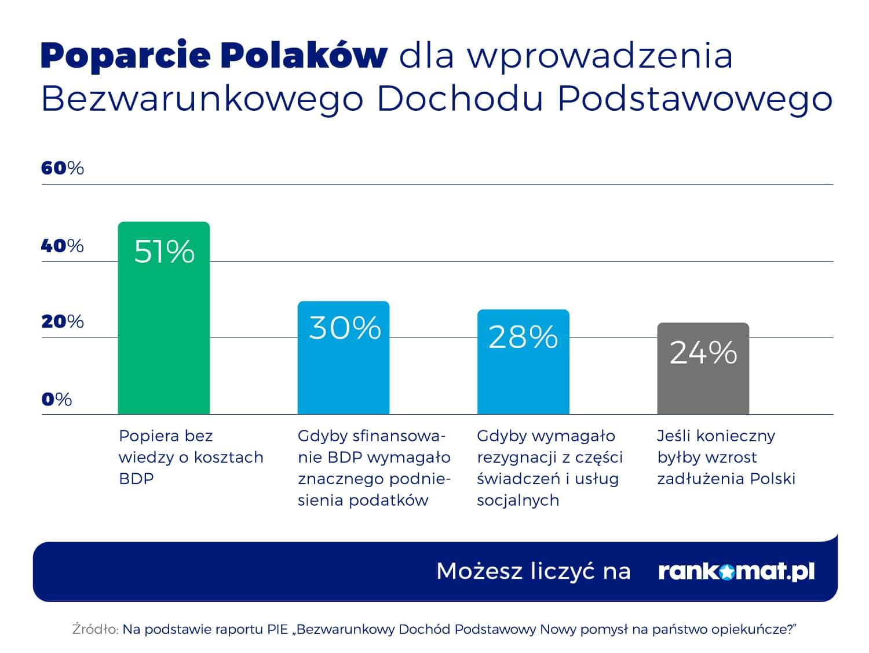 Poparcie dla wprowadzenia BDP