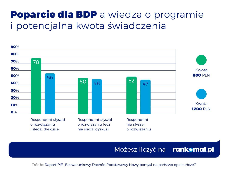 Popracie dla BDP a wiedza