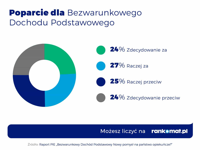 Popracie dla BDP