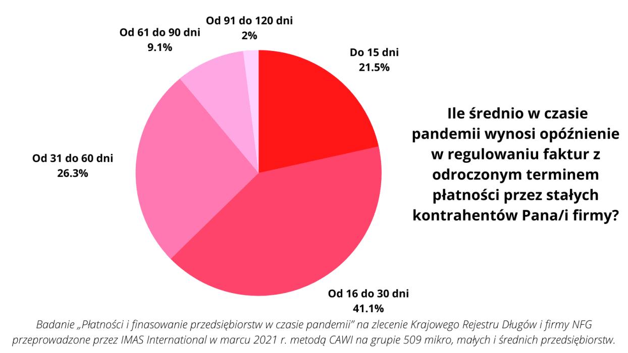 Stali klienci gwarancją stabilności finansowej już tylko dla 5% firm 3