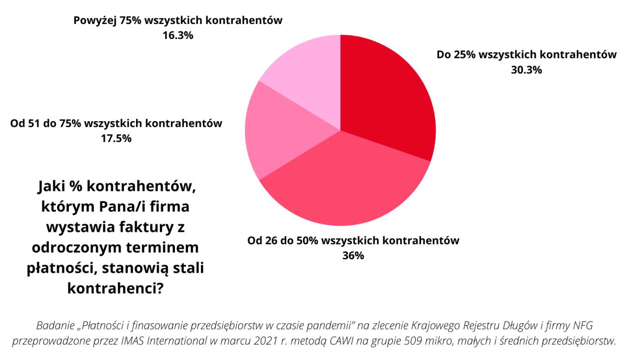 Stali klienci gwarancją stabilności finansowej już tylko dla 5% firm