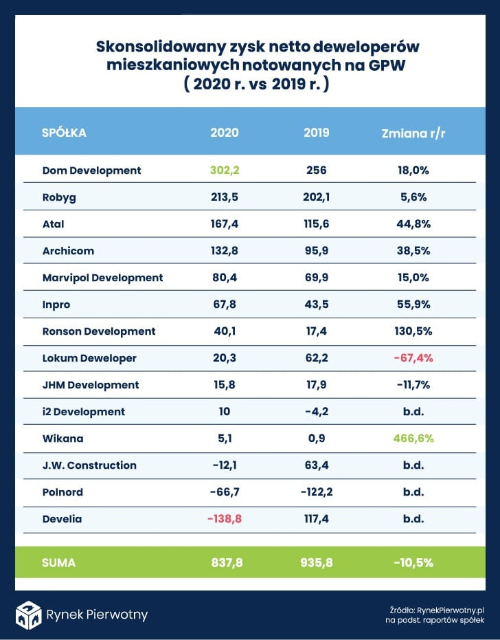 Tabela – Skonsolidowany zysk netto