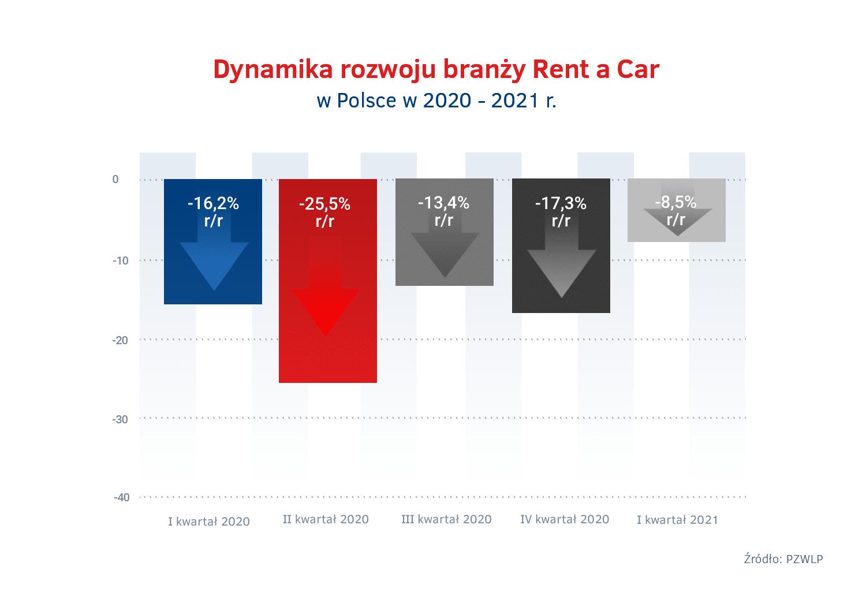 Tempo rozwoju branzy Rent a Car