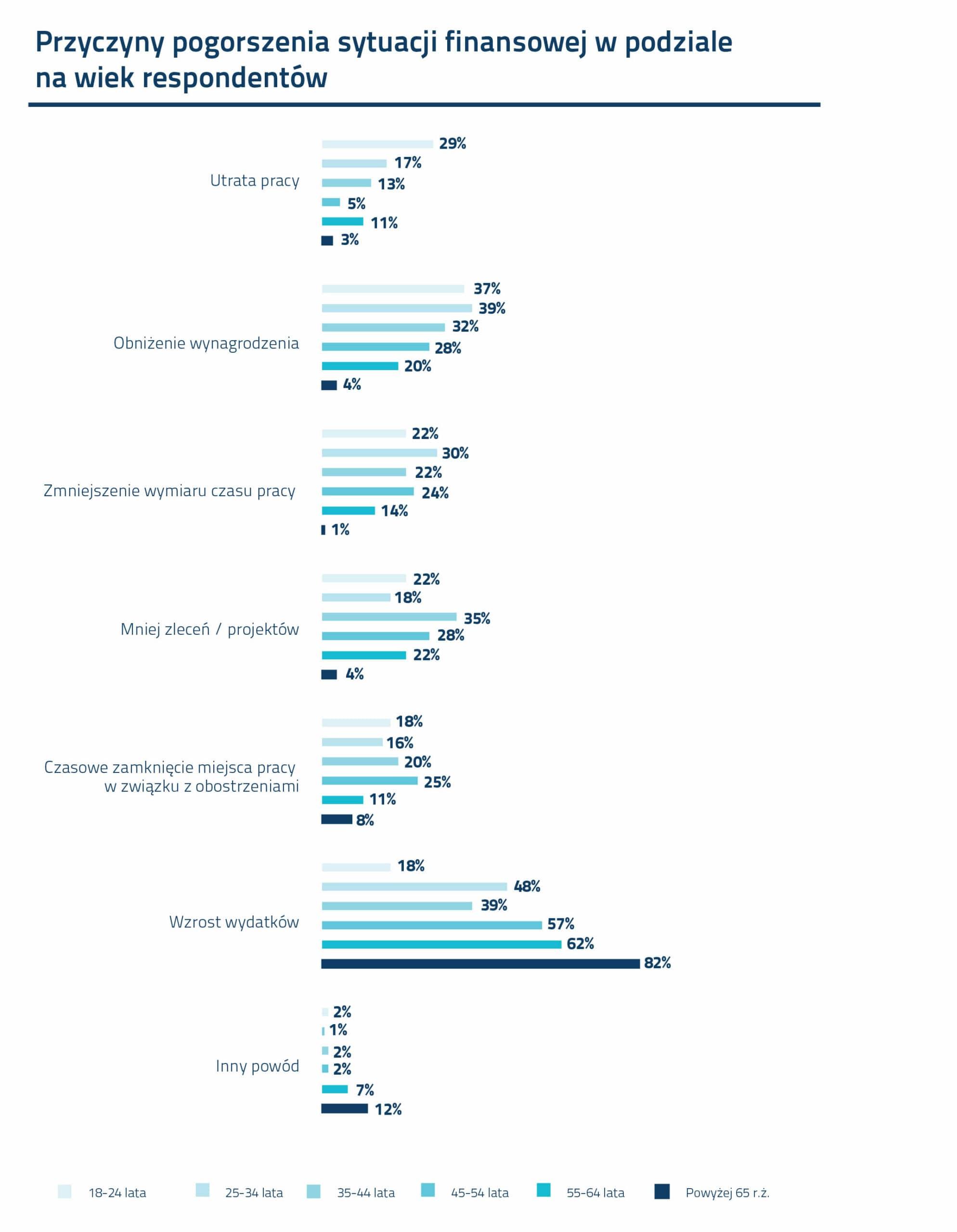 Wykres_Przyczyny pogorszenia sytuacji finansowej w podziale na wiek