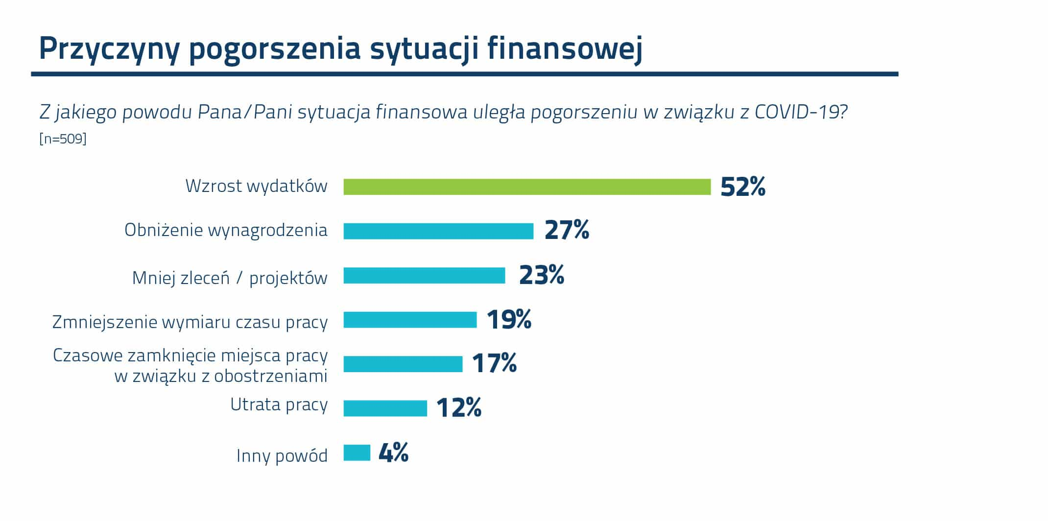 Wykres_Przyczyny pogorszenie sytuacji finansowej