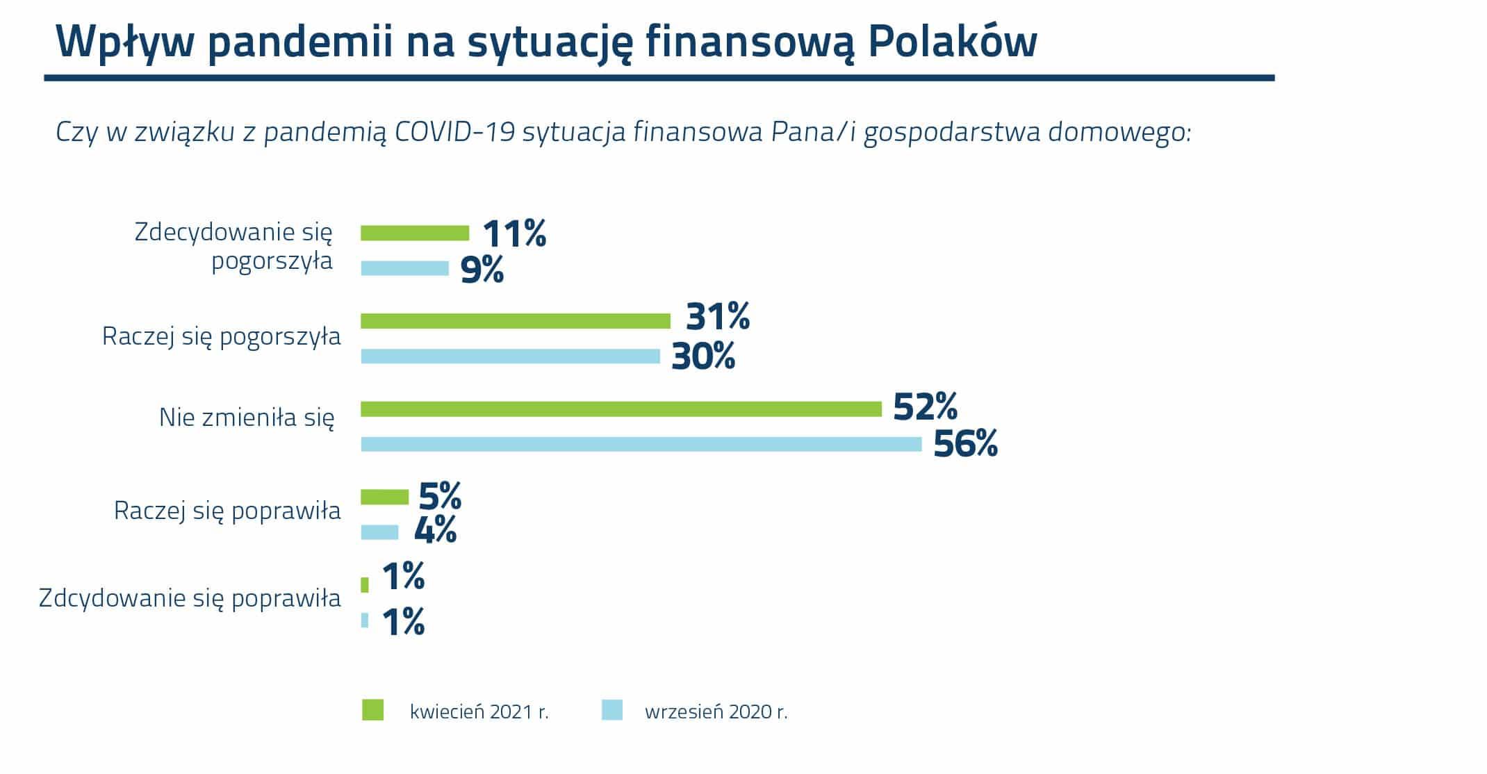 Wykres_Wpływ pandemii na finanse Polaków