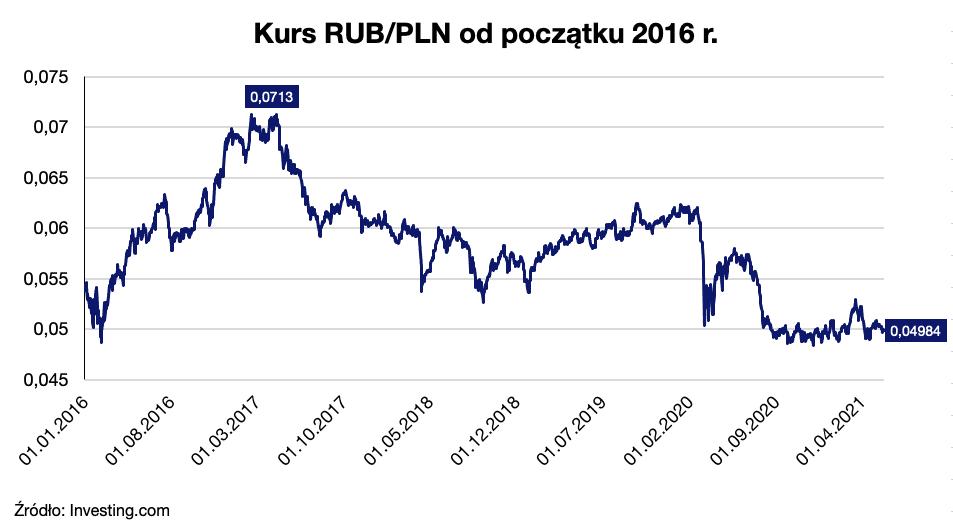 kurs rubla